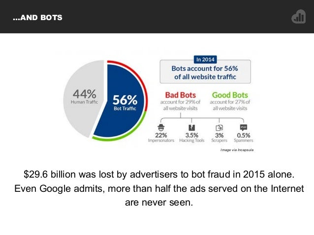 …AND BOTS $29.6 billion was lost by advertisers to bot fraud in 2015 alone. Even Google admits, more than half the ads ser...