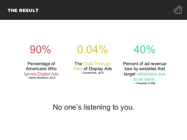 THE RESULT No one's listening to you. 90% 40% Percent of ad revenue loss by websites that target millennials due to ad blo...