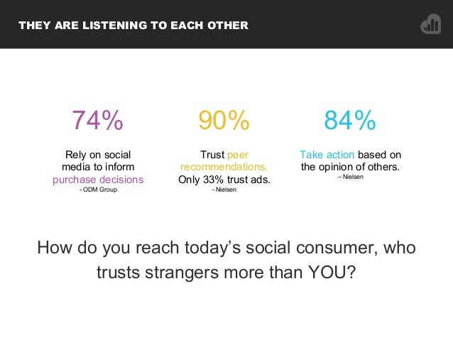 How do you reach today's social consumer, who trusts strangers more than YOU? THEY ARE LISTENING TO EACH OTHER 74% 84% Tak...