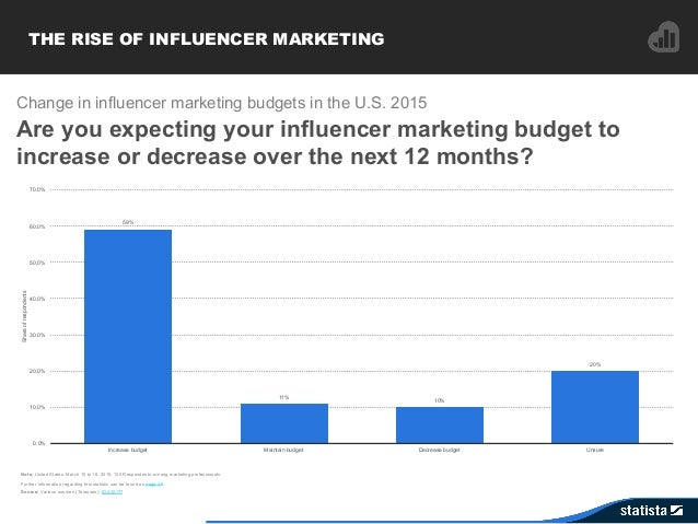 THE RISE OF INFLUENCER MARKETING 59% 11% 10% 20% 0.0% 10.0% 20.0% 30.0% 40.0% 50.0% 60.0% 70.0% Increase budget Maintain b...