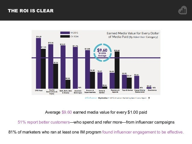 Average $9.60 earned media value for every $1.00 paid 51% report better customers—who spend and refer more—from influencer...