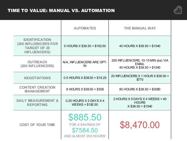 AUTOMATED THE MANUAL WAY IDENTIFICATION (200 INFLUENCERS FOR TARGET OF 20 INFLUENCERS) 5 HOURS X $38.50 = $192.50 40 HOURS...