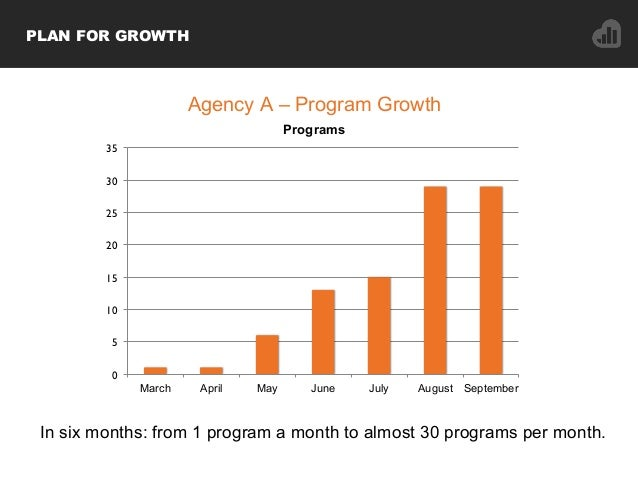 In six months: from 1 program a month to almost 30 programs per month. 0 5 10 15 20 25 30 35 March April May June July Aug...