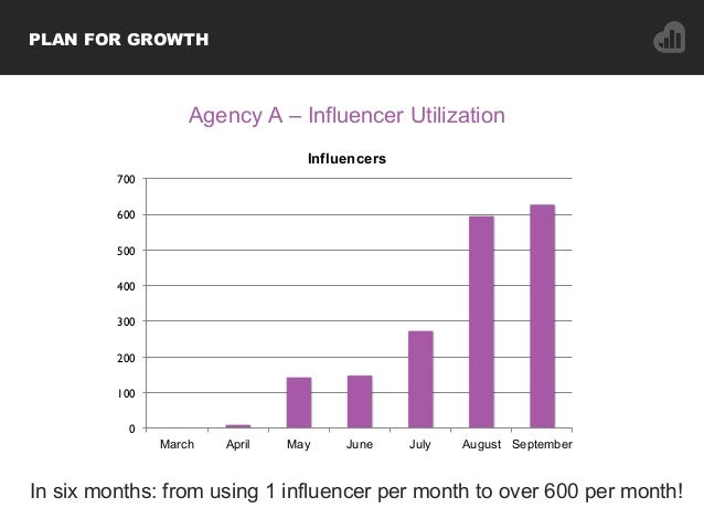 In six months: from using 1 influencer per month to over 600 per month! 0 100 200 300 400 500 600 700 March April May June...