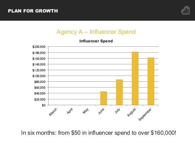 In six months: from $50 in influencer spend to over $160,000! $0 $20,000 $40,000 $60,000 $80,000 $100,000 $120,000 $140,00...