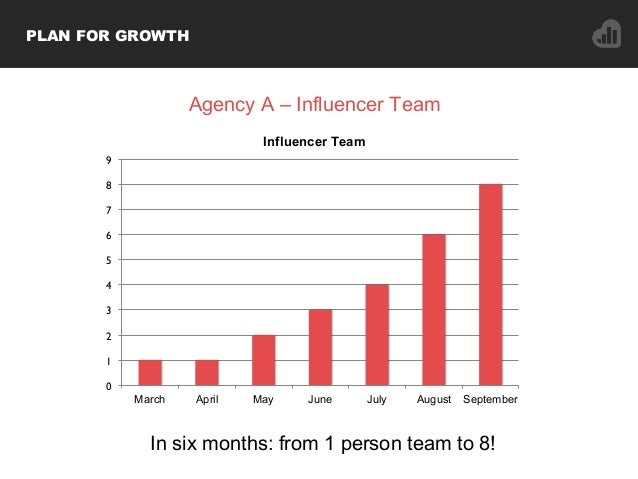 In six months: from 1 person team to 8! 0 1 2 3 4 5 6 7 8 9 March April May June July August September Influencer Team PLA...