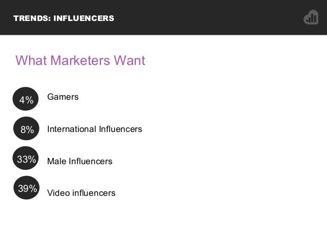 Gamers International Influencers Male Influencers Video influencers 4% TRENDS: INFLUENCERS What Marketers Want 8% 33% 39%