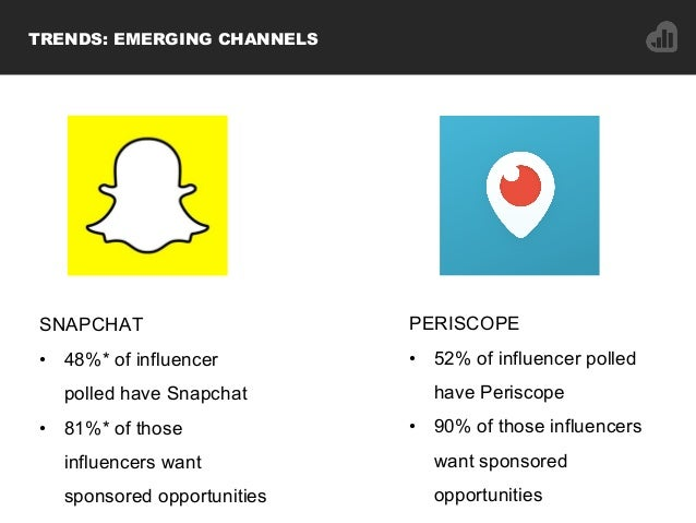 SNAPCHAT • 48%* of influencer polled have Snapchat • 81%* of those influencers want sponsored opportunities PERISCOPE •...