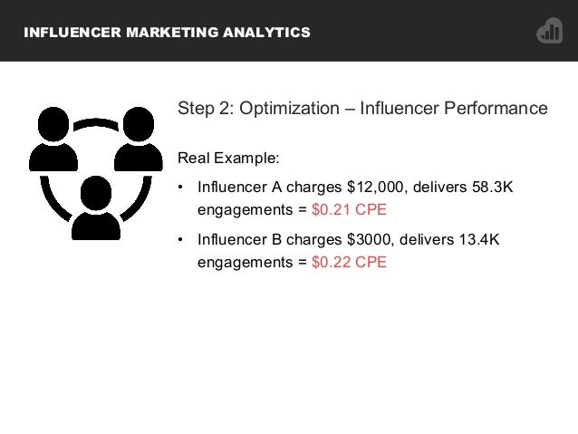 Step 2: Optimization – Influencer Performance Real Example: • Influencer A charges $12,000, delivers 58.3K engagements = ...
