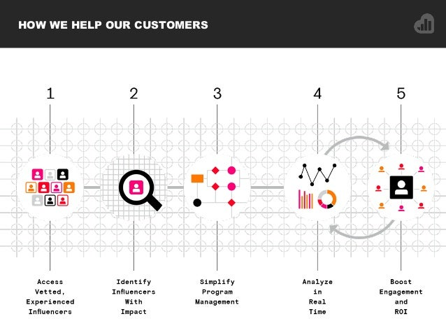 HOW WE HELP OUR CUSTOMERS