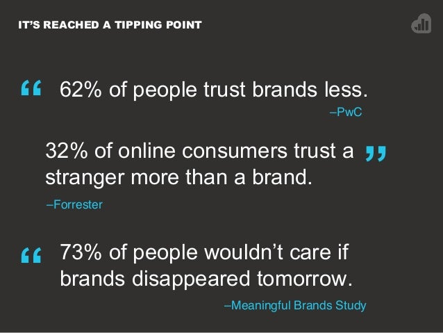 """IT'S REACHED A TIPPING POINT –PwC"""" 62% of people trust brands less. """"32% of online consumers trust a stranger more than a ..."""