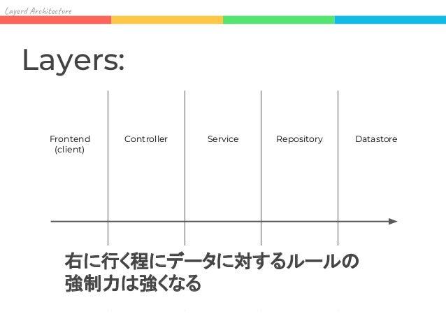 Lay Ar it re Trade off: (LEFT) Front-side Store-side (RIGHT) Pros: ● (開発初期において) Productivity を高く保つこ とができる Pros: ● あらゆるデータ処...