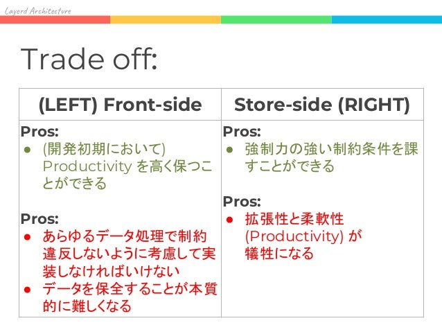 Lay Ar it re Frontend (client) Layers: Controller Service Repository Datastore この図でもう一つ 言えることがあります