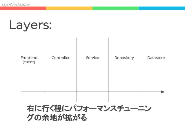 Lay Ar it re Frontend (client) Layers: Ad Frontend の場合 Controller Service Repository Datastore Datastore の手前にデータ制約の 最終防衛ライ...