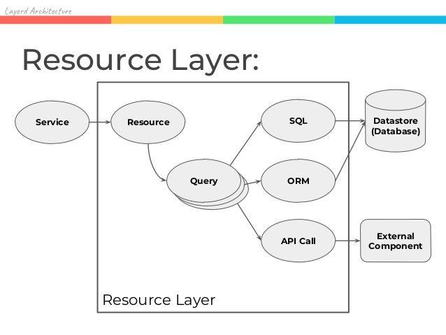 Resource Layer データ操作の抽象度を保ちつつ、 そうしたくなったら 低レベルな実装にもすることができる