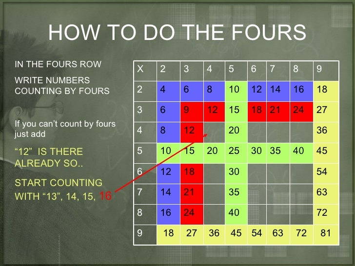 how to make a multiplication table