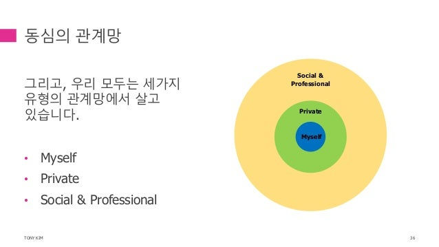 동심의 관계망 그리고, 우리 모두는 세가지 유형의 관계망에서 살고 있습니다. • Myself • Private • Social & Professional TONY KIM 36 Myself Private Social & ...