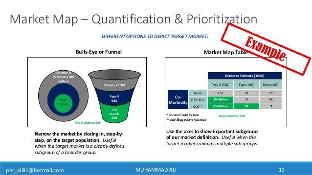 phr_ali91@hotmail.com MUHAMMAD ALI 13 Market Map – Quantification & Prioritization Bulls-Eye or Funnel Narrow the market b...