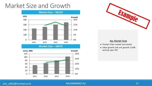 phr_ali91@hotmail.com MUHAMMAD ALI 17 Market Size and Growth Market Size – VALUE 0% 5% 10% 15% 20% 0 100 200 300 400 2011 ...