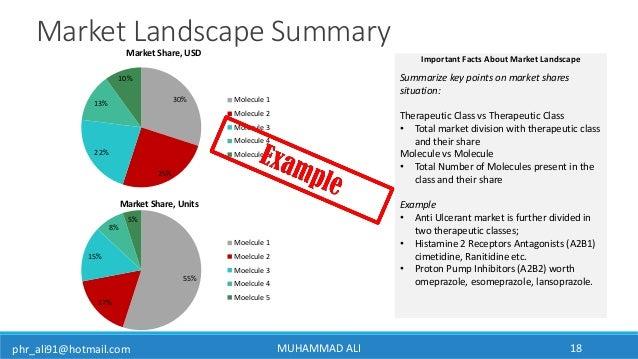 phr_ali91@hotmail.com MUHAMMAD ALI 18 Market Landscape Summary Summarize key points on market shares situation: Therapeuti...