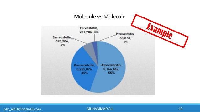phr_ali91@hotmail.com MUHAMMAD ALI 19 Molecule vs Molecule