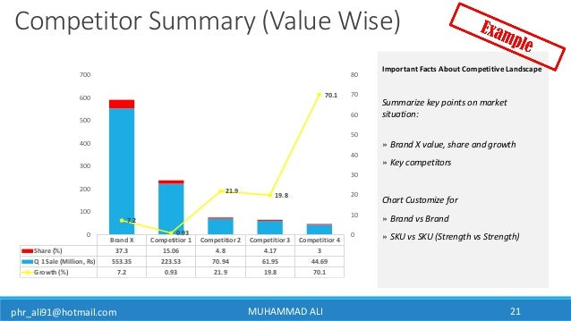 phr_ali91@hotmail.com MUHAMMAD ALI 21 Competitor Summary (Value Wise) Summarize key points on market situation: » Brand X ...