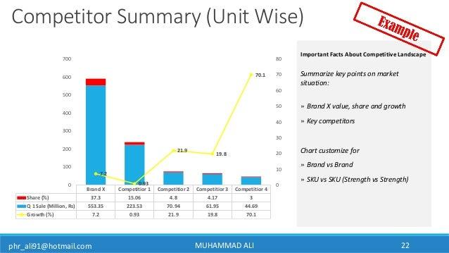 phr_ali91@hotmail.com MUHAMMAD ALI 22 Competitor Summary (Unit Wise) Summarize key points on market situation: » Brand X v...