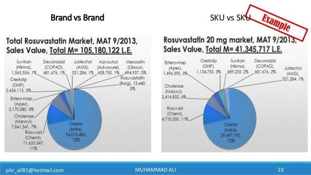 phr_ali91@hotmail.com MUHAMMAD ALI 23 Brand vs Brand SKU vs SKU