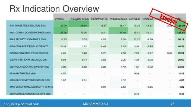 phr_ali91@hotmail.com MUHAMMAD ALI 26 Rx Indication Overview