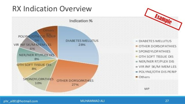 phr_ali91@hotmail.com MUHAMMAD ALI 27 RX Indication Overview MIP