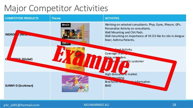 phr_ali91@hotmail.com Major Competitor Activities COMPETITOR PRODUCTS Theme ACTIVITIES INDROP-D (Neutro) Working on select...