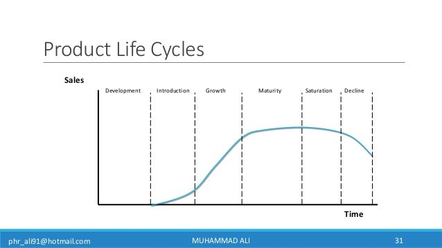 phr_ali91@hotmail.com Product Life Cycles Sales Time Development Introduction Growth Maturity Saturation Decline MUHAMMAD ...