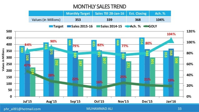 phr_ali91@hotmail.com MONTHLY SALES TREND 390 416 444 435 444 454 353 328 375 349 355 340 364 368 224 292 287 307 271 301 ...
