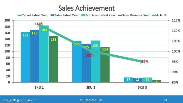 phr_ali91@hotmail.com MUHAMMAD ALI 34 Sales Achievement 163 135 17 170 125 15 184 135 16 151 114 7 113% 100% 95% 85% 90% 9...