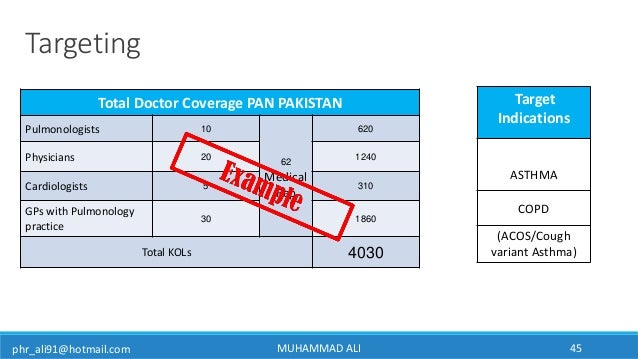 phr_ali91@hotmail.com Targeting Total Doctor Coverage PAN PAKISTAN Pulmonologists 10 62 Medical Rep 620 Physicians 20 1240...