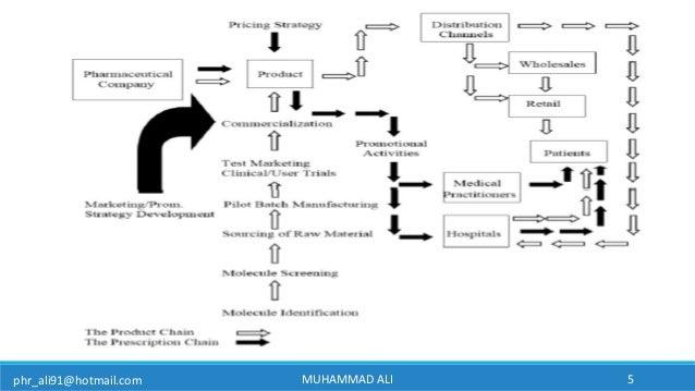 phr_ali91@hotmail.com MUHAMMAD ALI 5
