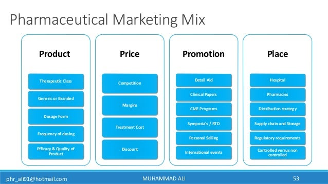 phr_ali91@hotmail.com MUHAMMAD ALI 53 Pharmaceutical Marketing Mix Product Therapeutic Class Generic or Branded Dosage For...