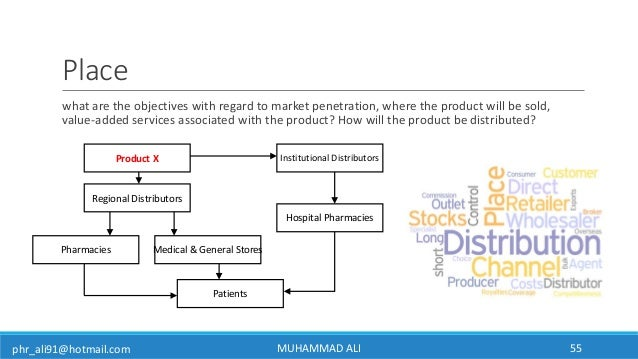 phr_ali91@hotmail.com Place what are the objectives with regard to market penetration, where the product will be sold, val...
