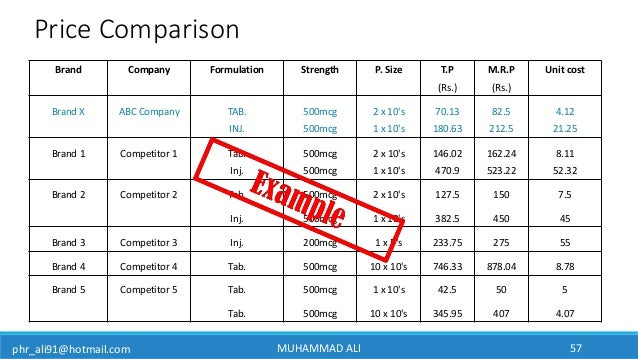 phr_ali91@hotmail.com Price Comparison Brand Company Formulation Strength P. Size T.P M.R.P Unit cost (Rs.) (Rs.) Brand X ...