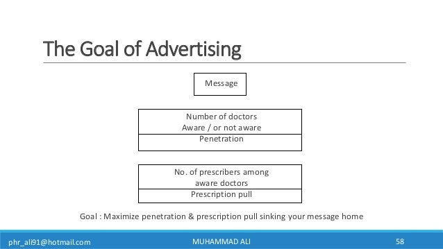 phr_ali91@hotmail.com The Goal of Advertising MUHAMMAD ALI 58 Message Number of doctors Aware / or not aware Penetration N...