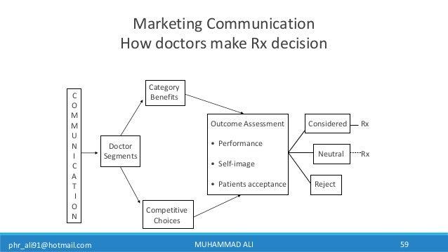 phr_ali91@hotmail.com Marketing Communication How doctors make Rx decision C O M M U N I C A T I O N Doctor Segments Categ...