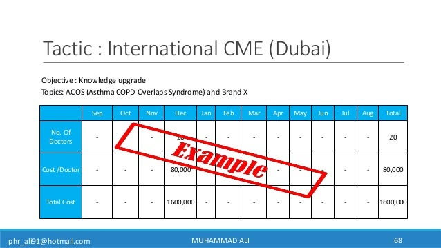 phr_ali91@hotmail.com Objective : Knowledge upgrade Topics: ACOS (Asthma COPD Overlaps Syndrome) and Brand X Sep Oct Nov D...