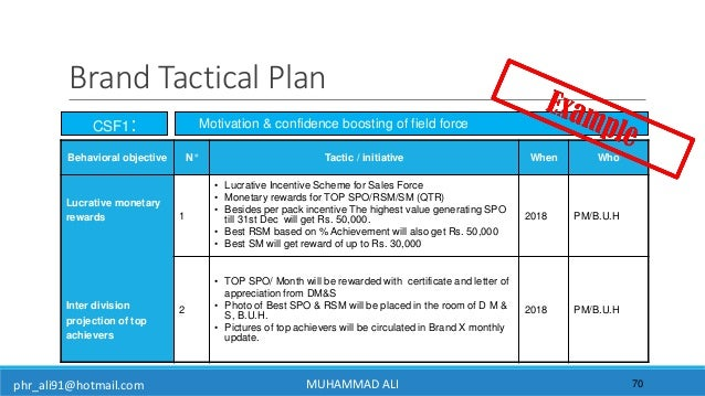 phr_ali91@hotmail.com Brand Tactical Plan 70 CSF1: Behavioral objective N° Tactic / initiative When Who Lucrative monetary...