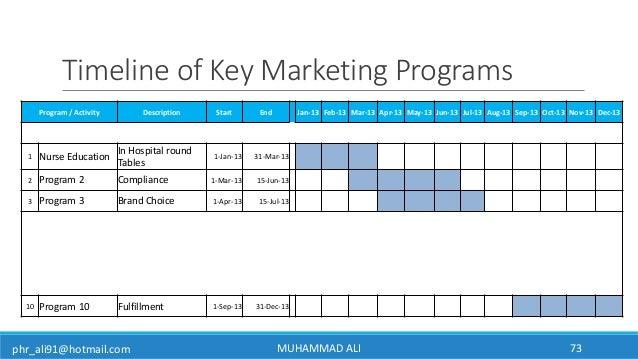 phr_ali91@hotmail.com Timeline of Key Marketing Programs MUHAMMAD ALI 73 Program / Activity Description Start End Jan-13 F...