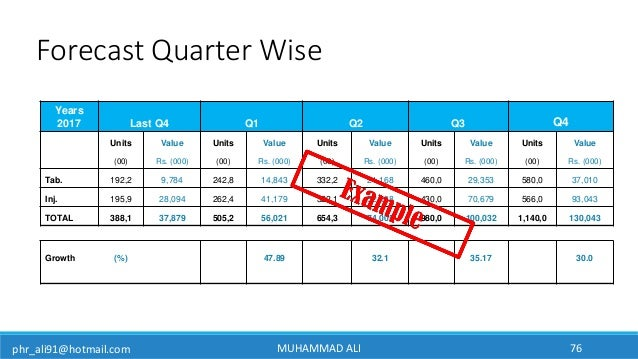 phr_ali91@hotmail.com Years 2017 Last Q4 Q1 Q2 Q3 Q4 Units Value Units Value Units Value Units Value Units Value (00) Rs. ...