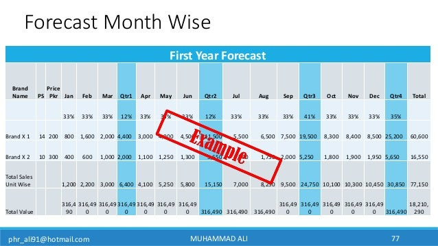 phr_ali91@hotmail.com MUHAMMAD ALI 77 First Year Forecast Brand Name PS Price Pkr Jan Feb Mar Qtr1 Apr May Jun Qtr2 Jul Au...
