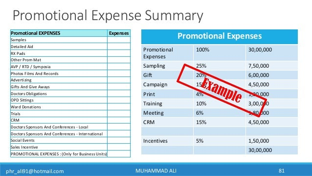 phr_ali91@hotmail.com MUHAMMAD ALI 81 Promotional Expense Summary Promotional EXPENSES Expenses Samples Detailed Aid RX Pa...