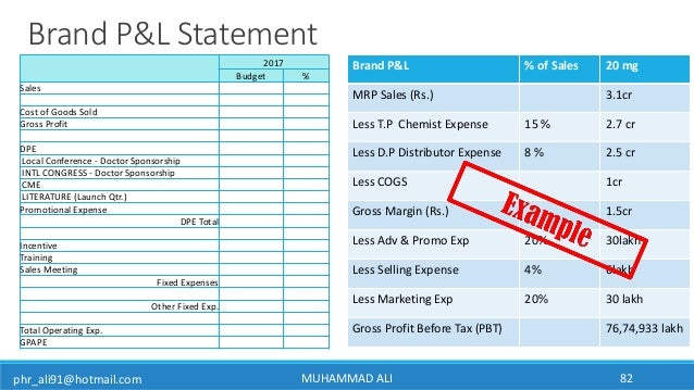 phr_ali91@hotmail.com MUHAMMAD ALI 82 2017 Budget % Sales Cost of Goods Sold Gross Profit DPE Local Conference - Doctor Sp...