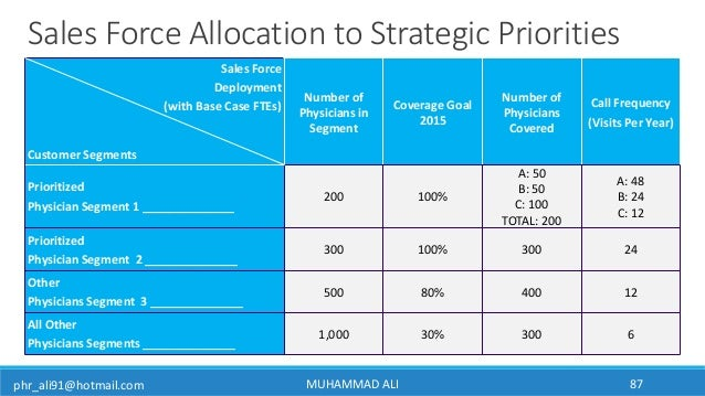 phr_ali91@hotmail.com MUHAMMAD ALI 87 Sales Force Allocation to Strategic Priorities Sales Force Deployment (with Base Cas...