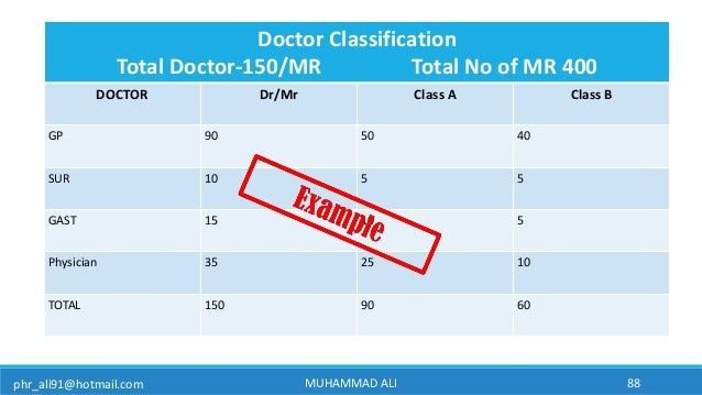 phr_ali91@hotmail.com MUHAMMAD ALI 88 Doctor Classification Total Doctor-150/MR Total No of MR 400 DOCTOR Dr/Mr Class A Cl...